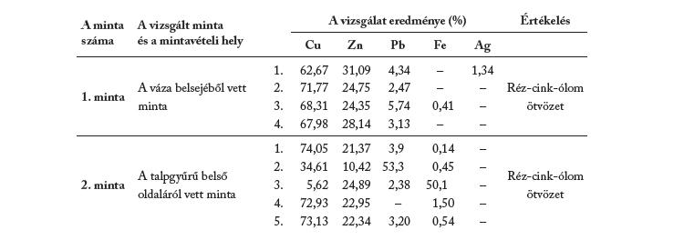 A váza alapanyagának vizsgálati eredményei (EMA)