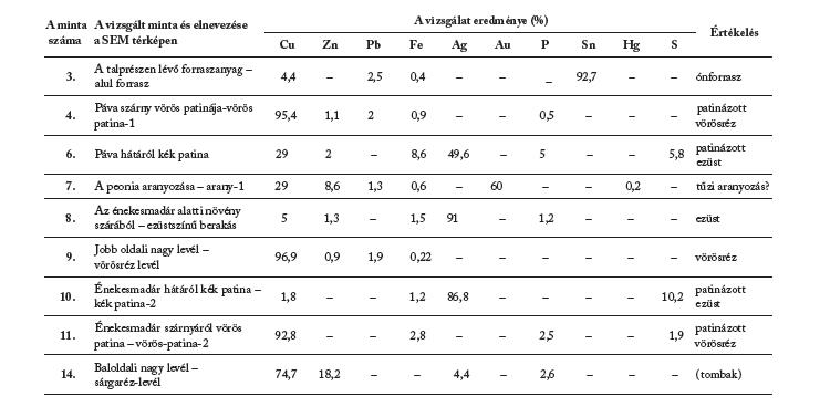 A műtárgy díszítményeiből vett minták vizsgálati eredményei (EMA)