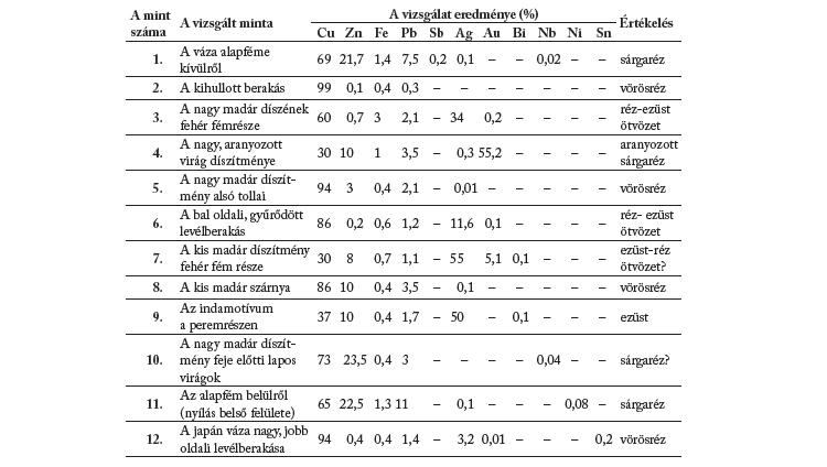 A röntgenfluoreszcens analízis eredményei